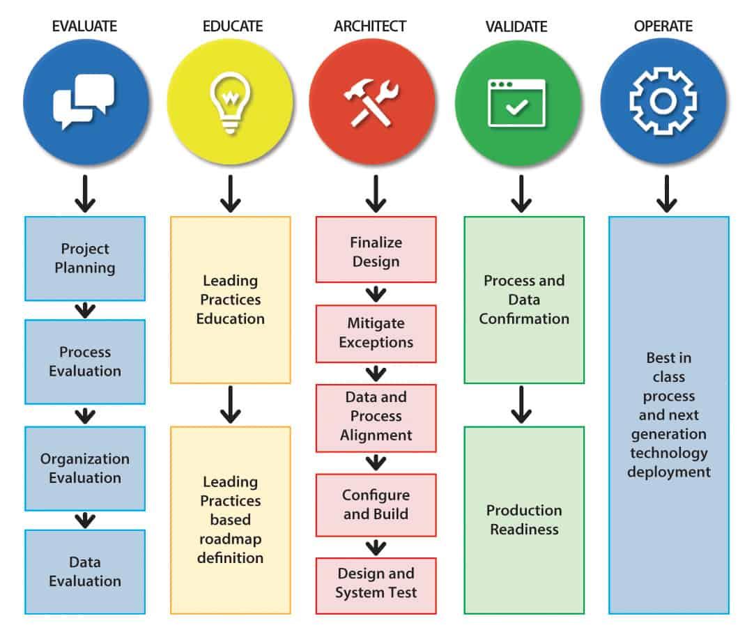 Methodology chart